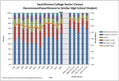 Chart of Recommend Swarthmore Ratings