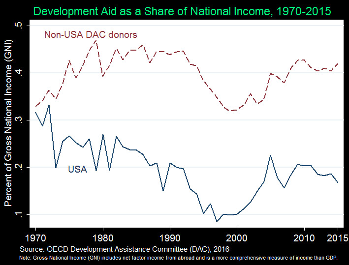Chart showing development aid as a share of national income