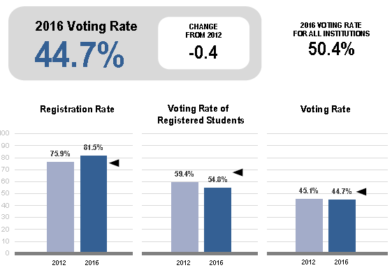 NSLVE data for Swarthmore College showing voting rate of 44.7%