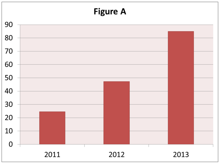 Bar Chart shows increase in performance appraisals each year, 2011 through 2013.
