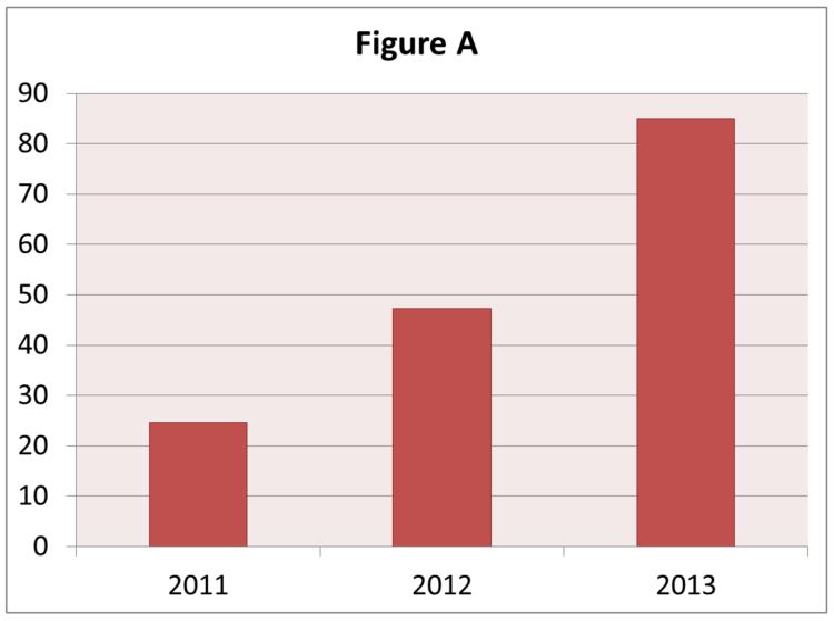 Bar Chart shows increase in performance appraisals each year, 2011 through 2013.
