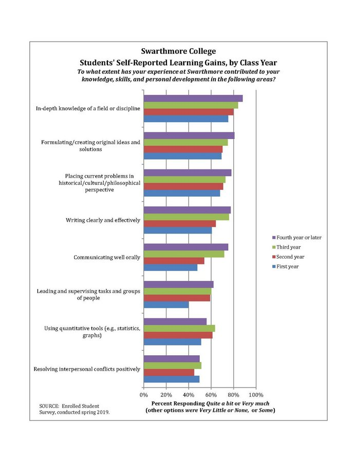 Bar chart of learning gains, by year.