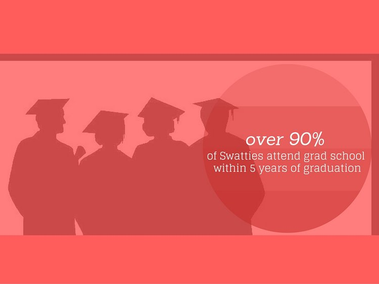 over 90% of swatties attend grad school within 5 years of graduation