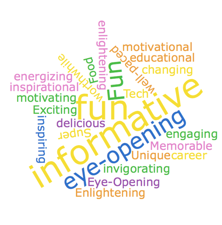 A word cloud generated from students' feedback after the CIL@SF trip.