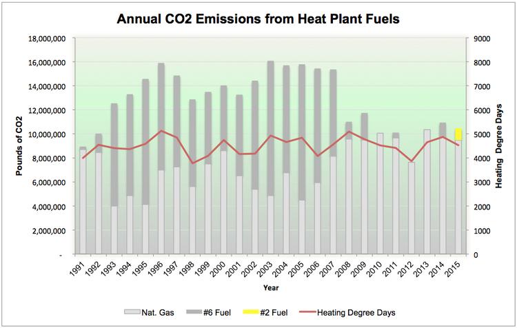 chart of fuel emissions