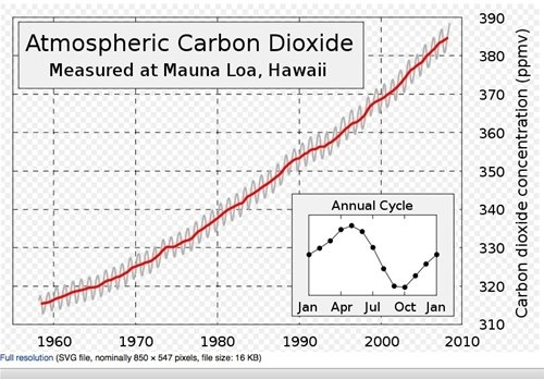 Atmospheric CO2 Chart showing that in 1958 the CO2 concentration (ppmv) was around 310, while in 2010 it is between 380 and 390