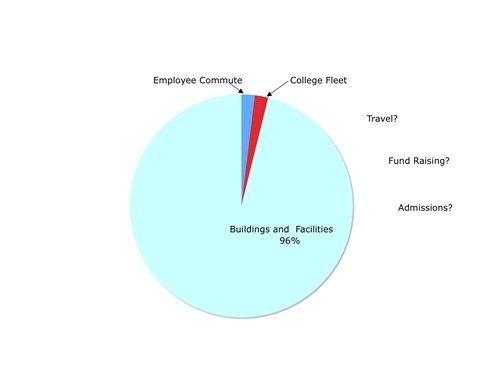 Pie Chart of college GHG emissions showing employee commute using about 2% and the college fleet also using about 2%.  The remainder is used by buildings and facilities