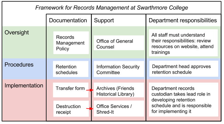records management department When records become eligible for disposal, the disposal/destruction of records that ceased to have administrative, fiscal, legal or historical value to the county is essential to the success of records management.