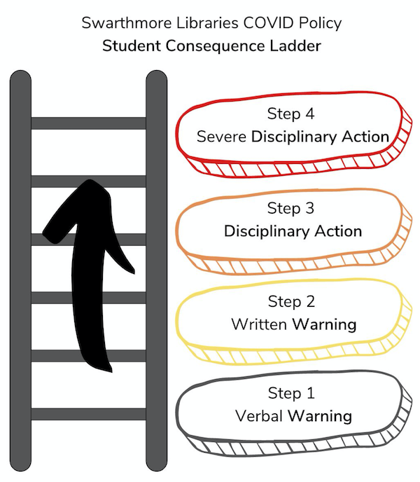 libraries covid policy student consequence ladder