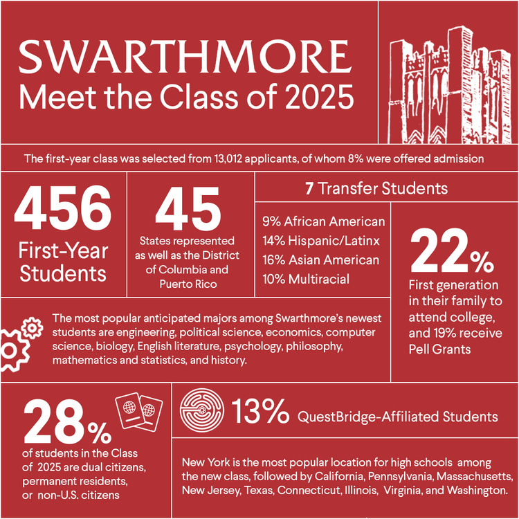 Graphic highlighting Class of 2025