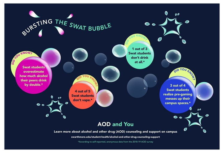 "Social Norms poster for Swrathmore titled Bursting the Swat Bubble.  Poster contains information about AOD norms, including ""Swat students overestimate how much alcohol their peers drink by double,"" ""4 out of 5 Swat students don't vape,"" "" 1 out of 3 Swat students don't drink at all,"" and ""3 out of 4 Swat students realize that pre-gaming messes up their physical spaces."""