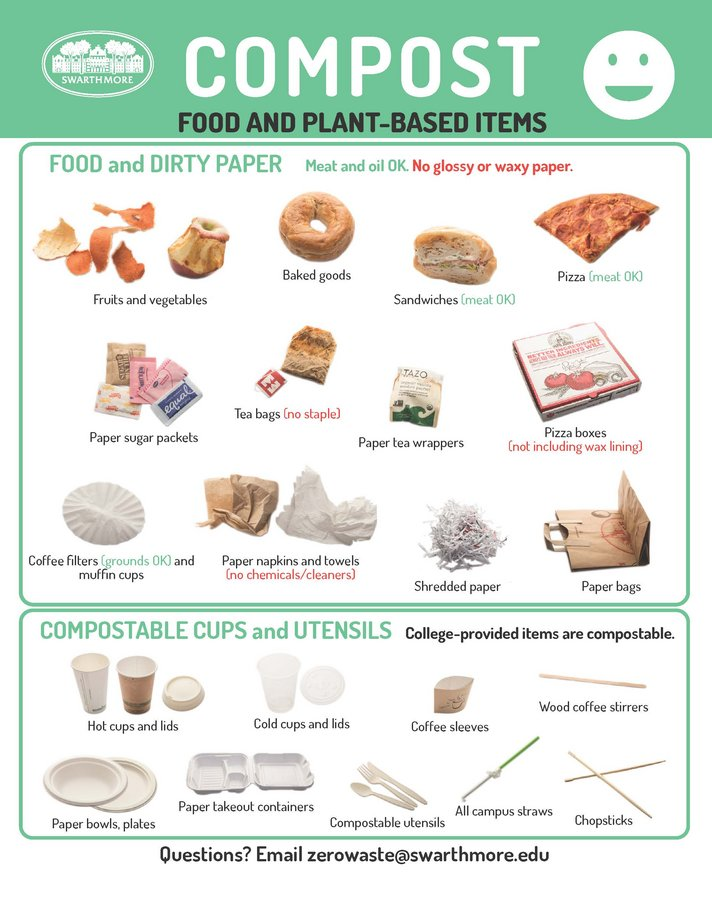 graphic relating to Printable Compost List named Squander Indicators :: Sustainability :: Swarthmore College or university