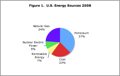 Fractions of U.S. Energy Provided by Different Sources