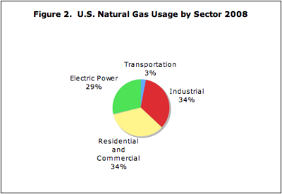Fraction of Natural Gas Used by Different Sectors in U.S.