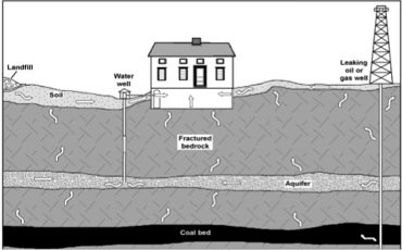 Some of the pathways that natural gas can migrate into a building or water supply. Image from the Pittsburgh Geological Society.