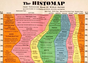 Histomap
