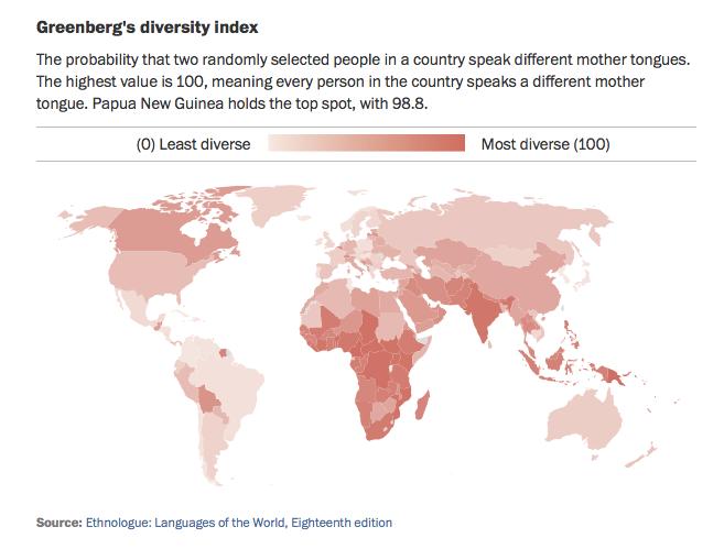 Language Diversity Index Chart