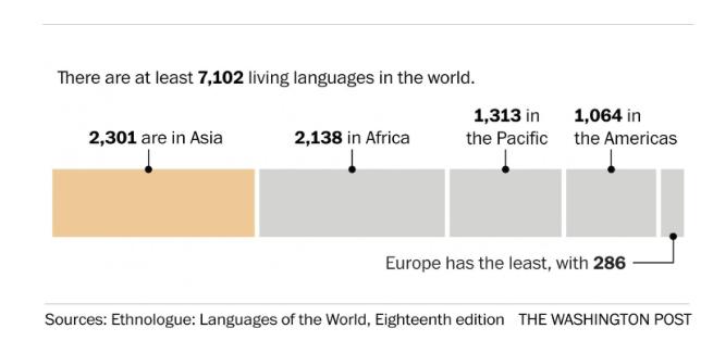 Living Languages Graphic