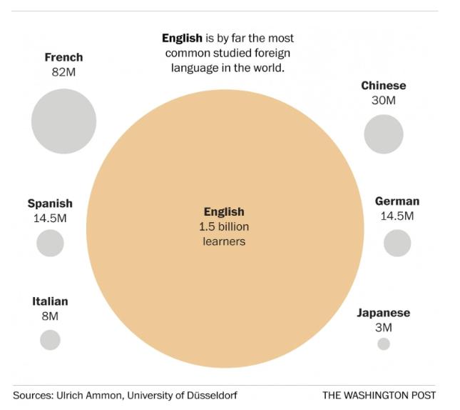 Language Study Graphic